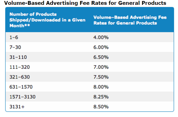 advertising free rates fit general products